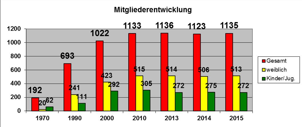 mitglieder-stand-2015-12